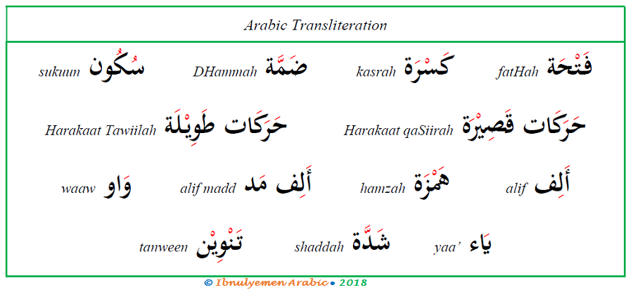 Transliteration of Arabic Letters | Ibnulyemen Arabic