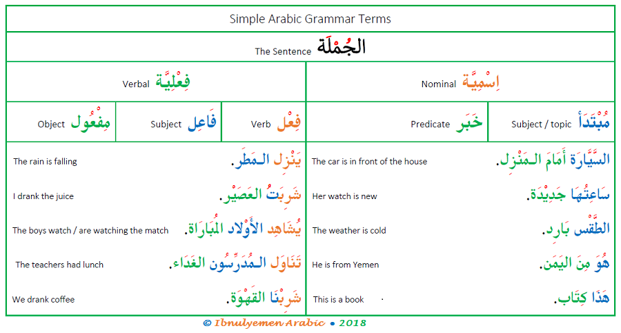 Arabic grammar terms