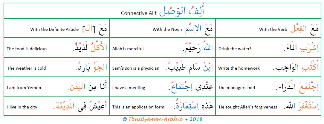 what is alif al-wasl