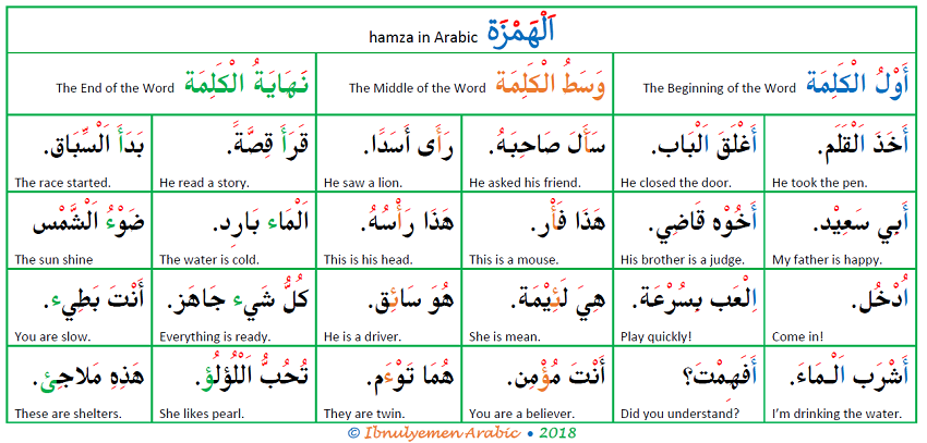What is hamza in Arabic?
