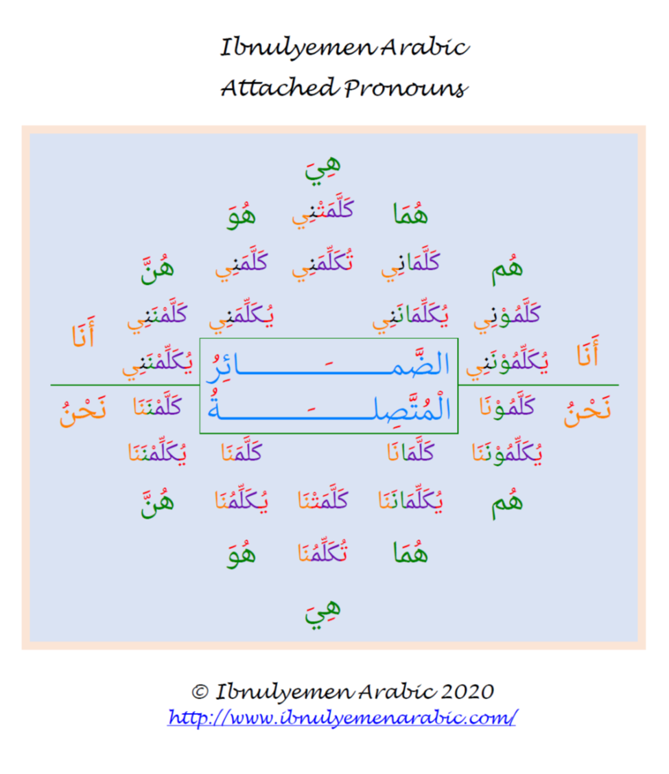 Arabic Attached Pronouns
