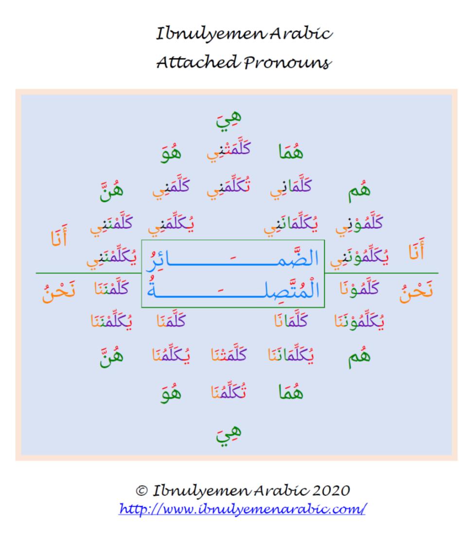 Arabic Attached Pronouns