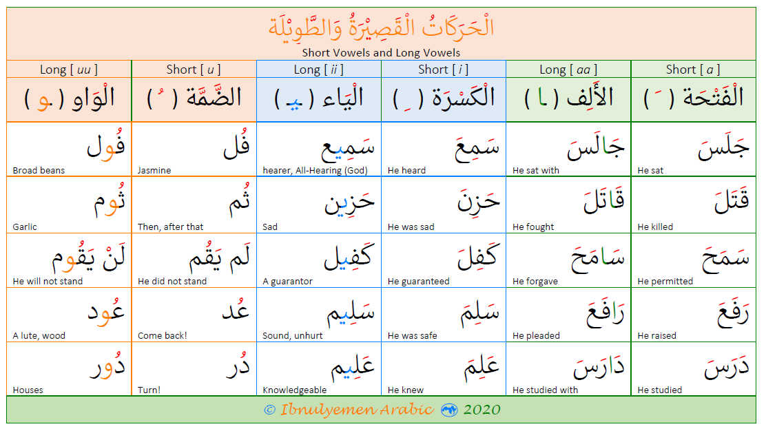 What are Vowels in Arabic?