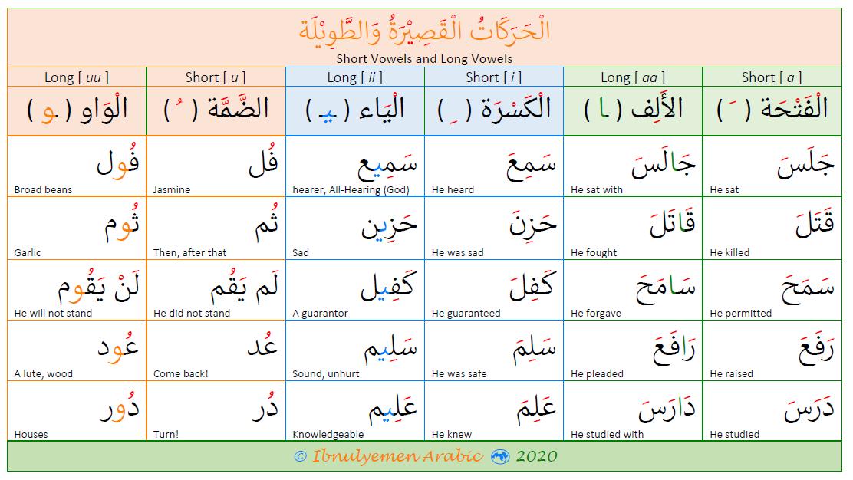 Vowels in Arabic